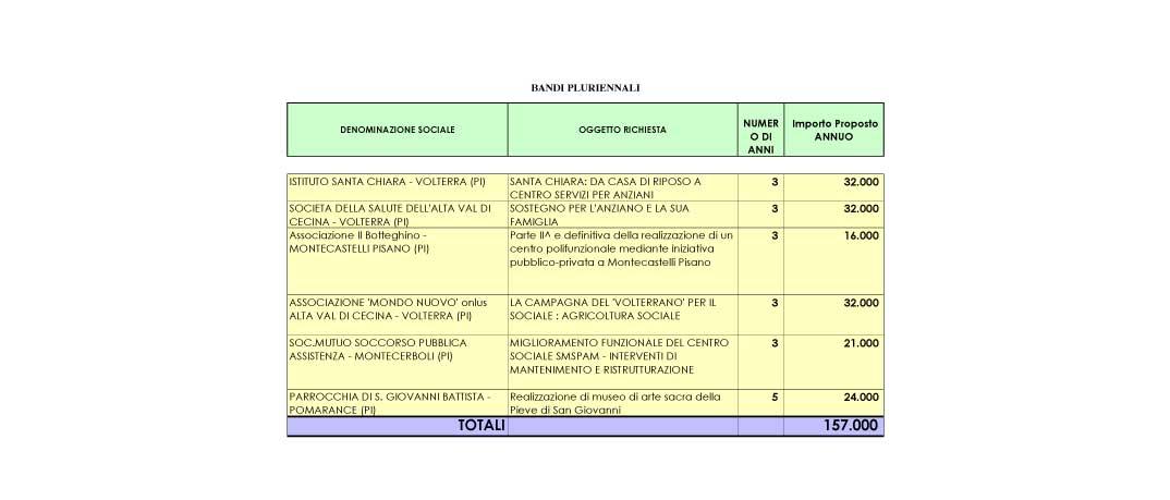 assegnazione-bando-pluriennale-2009