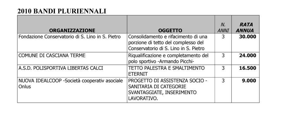 assegnazione-bando-pluriennale-2010