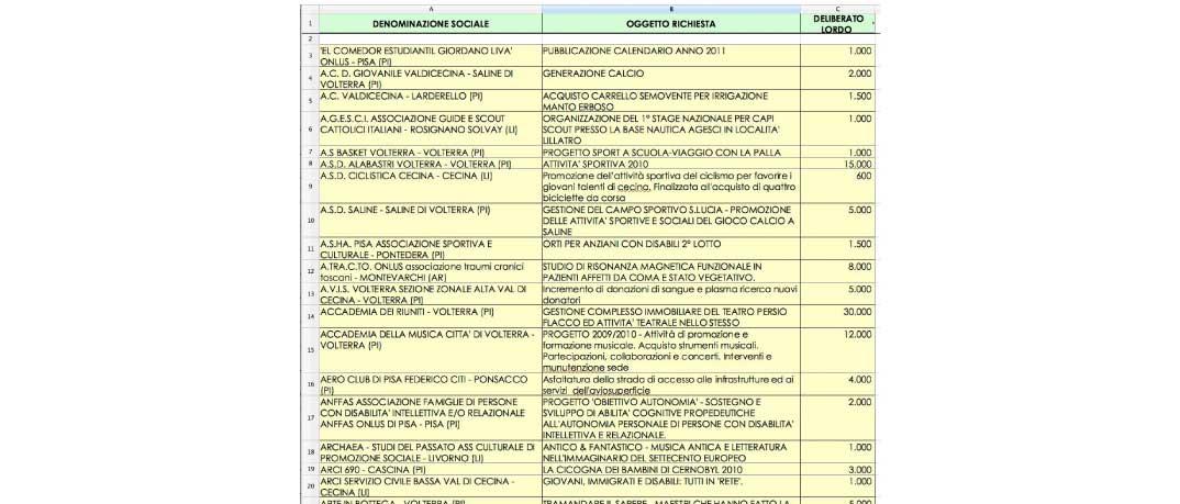 assegnazione-bando-ordinario-2010