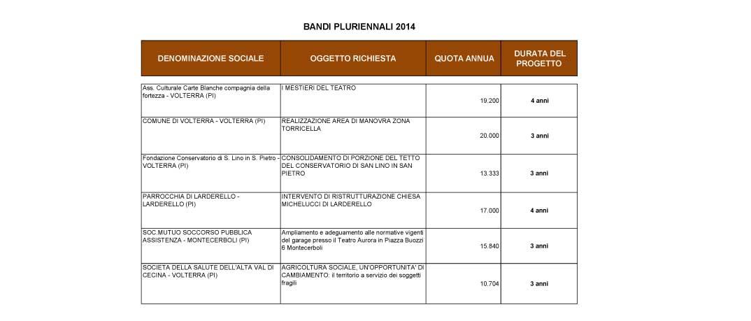 assegnazione-bando-pluriennale-2014