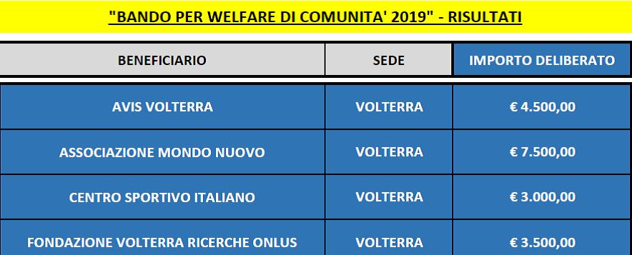 immagine elenco bandi welfare di comunità